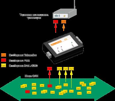 Интерфейсы данных автомобиля MasterCAN