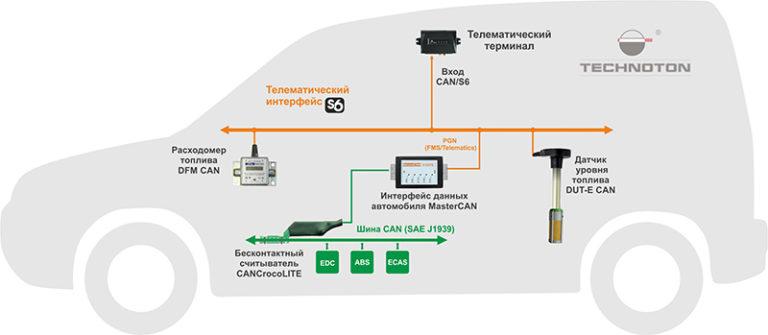 Применение CANCrocoLITE в составе Телематической Системы (2)