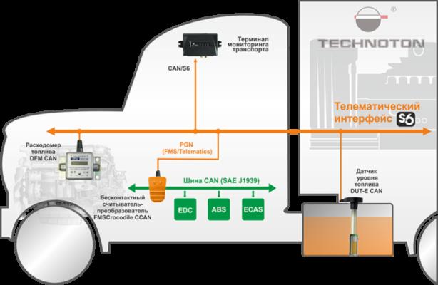 Применение FMSCrocodile в составе Телематической Системы