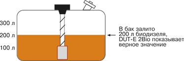 Датчик уровня топлива DUT-E 2Bio. Показания датчика. в бак залито (2).