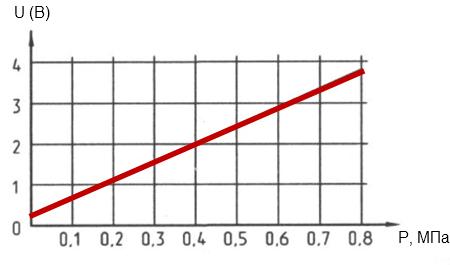 Принцип работы график