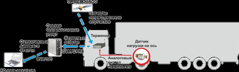 Назначение датчиков. Интеграция с системой мониторинга транспорта