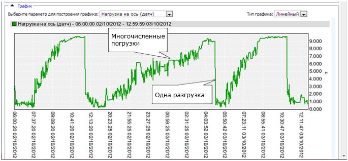 Пример движения мусоровоза с многочисленными погрузками. На графике показано изменение нагрузки на ось с течением времени.