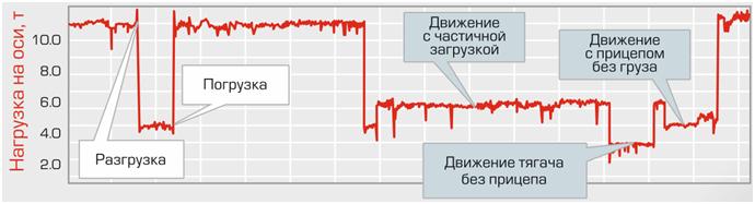 Сравнивая время на графике с положением ТС на карте по данным GPS/ГЛОНАСС системы мониторинга транспорта, можно определить место и время событий.