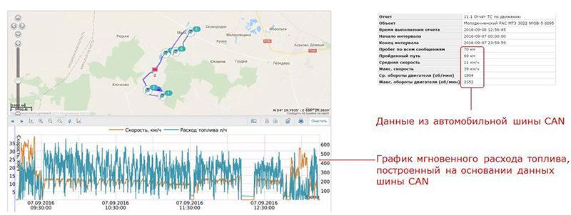 Пример аналитического отчета Телематического сервиса ORF 4, полученного c помощью FMSCrocodile CCAN приведен на рисунке