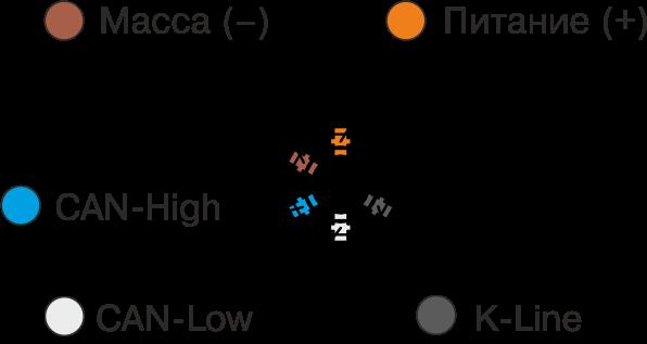 Назначения и цвета проводов интерфейсного кабеля