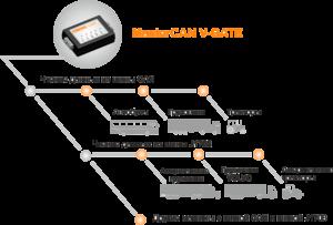 Применение MasterCAN V-GATE