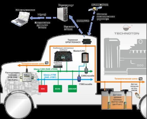 MasterCAN DAC15 конвертирует аналоговый сигнал от автомобильных датчиков в цифровые данные