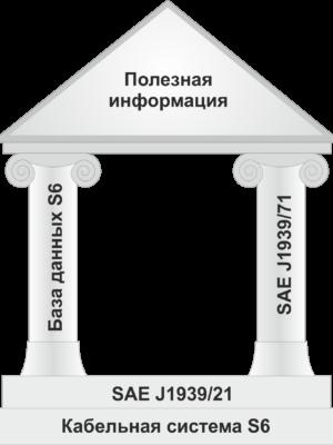 Телематический интерфейс CAN j1939/S6