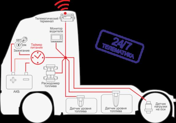 Автоматическое управление питанием и защита бортового оборудования с помощью S6 PT-01