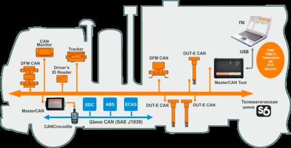 MasterCAN Tool: имитатор-анализатор шины CAN
