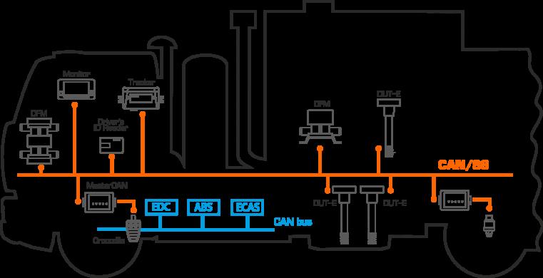 Безопасное объединение штатного и дополнительного бортового оборудования автомобиля в единую сеть